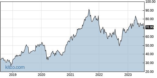 BRKR 5-Year Chart