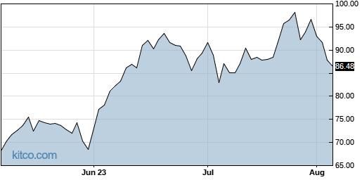 BRZU 3-Month Chart