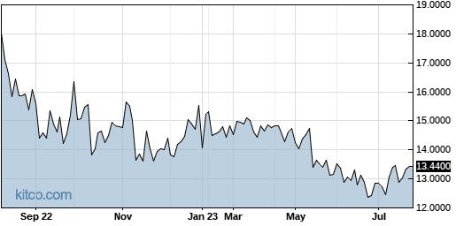 BSEFY 1-Year Chart