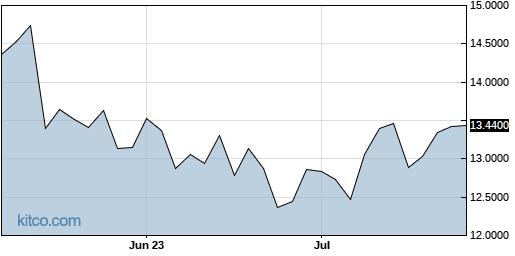 BSEFY 3-Month Chart