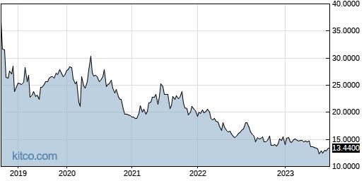 BSEFY 5-Year Chart