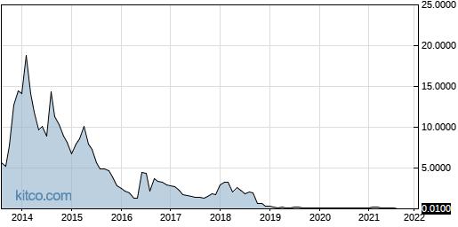 BSPM 10-Year Chart