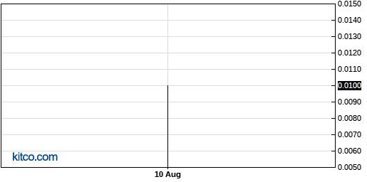 BSPM 1-Year Chart