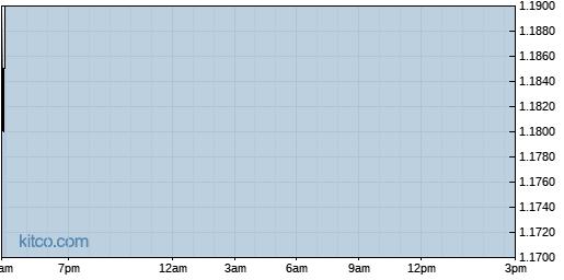 BSQR 1-Day Chart
