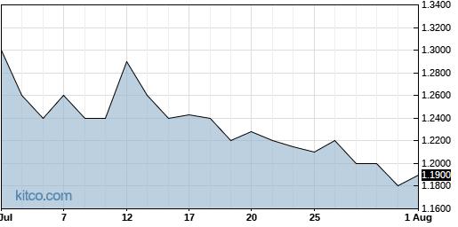 BSQR 1-Month Chart