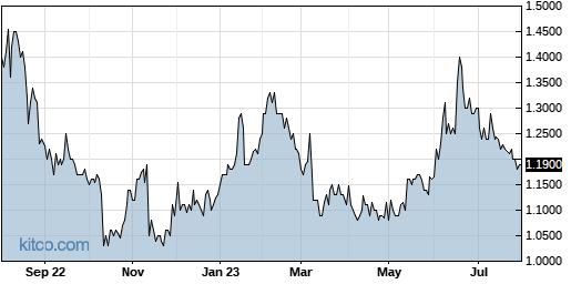 BSQR 1-Year Chart