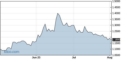 BSQR 3-Month Chart