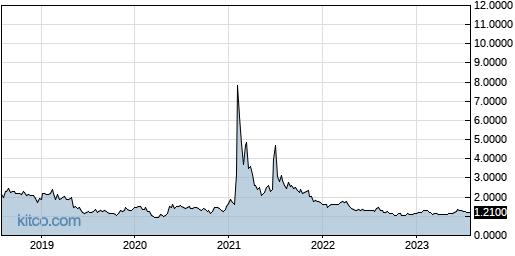 BSQR 5-Year Chart