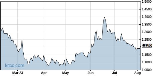 BSQR 6-Month Chart