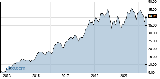 BSX 10-Year Chart