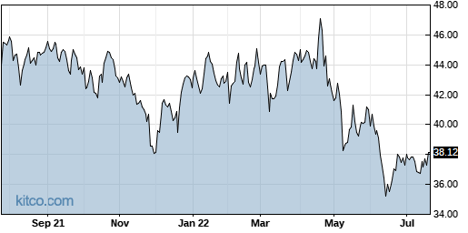 BSX 1-Year Chart