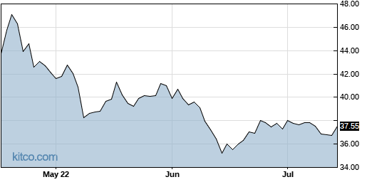 BSX 3-Month Chart