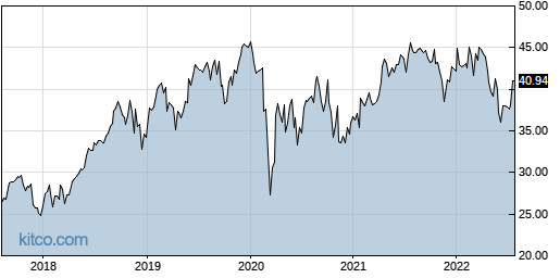 BSX 5-Year Chart
