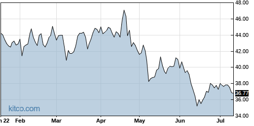 BSX 6-Month Chart