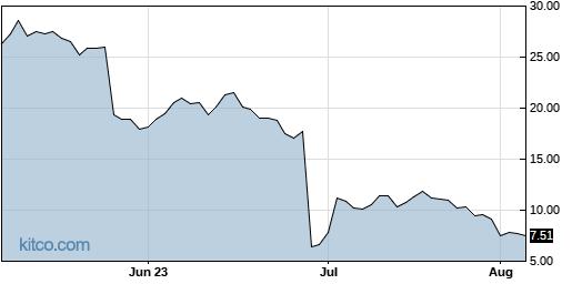 BTAI 3-Month Chart