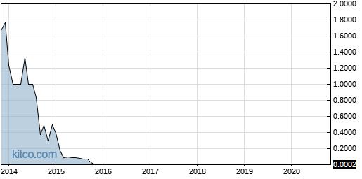 BTFL 10-Year Chart