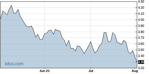 BTG 3-Month Chart