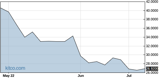BTGGF 3-Month Chart