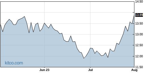 BUR 3-Month Chart