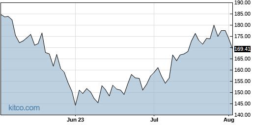 BURL 3-Month Chart