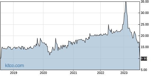BVFL 5-Year Chart