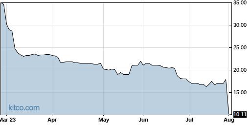 BVFL 6-Month Chart