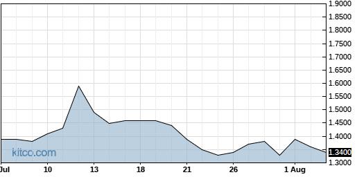BVXV 1-Month Chart