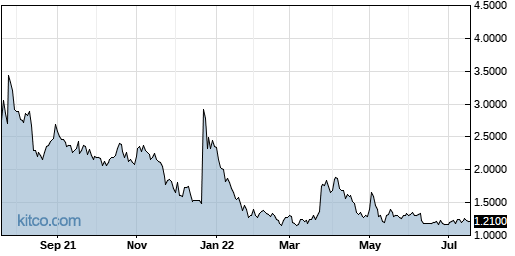 BVXV 1-Year Chart