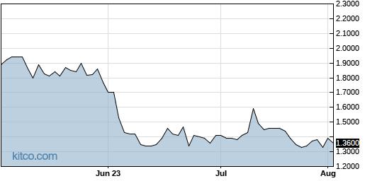 BVXV 3-Month Chart