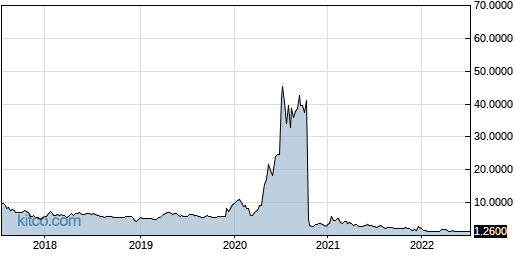 BVXV 5-Year Chart