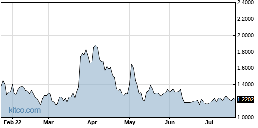 BVXV 6-Month Chart