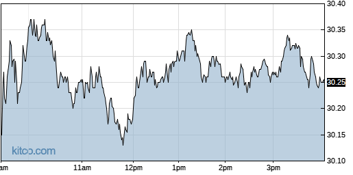 BXMT 1-Day Chart