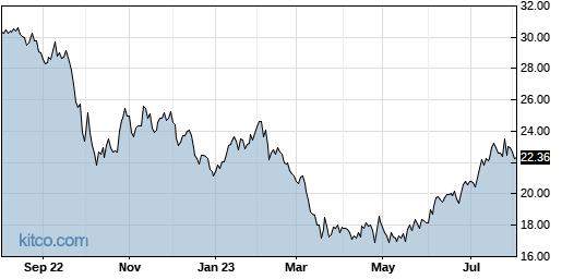 BXMT 1-Year Chart