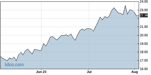 BXMT 3-Month Chart