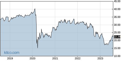 BXMT 5-Year Chart