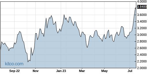 BYDIF 1-Year Chart