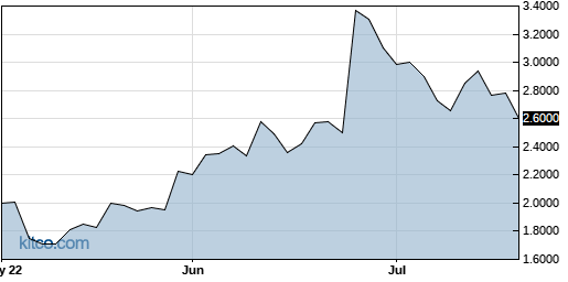 BYDIF 3-Month Chart