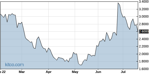 BYDIF 6-Month Chart
