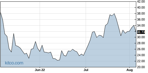 BYND 3-Month Chart