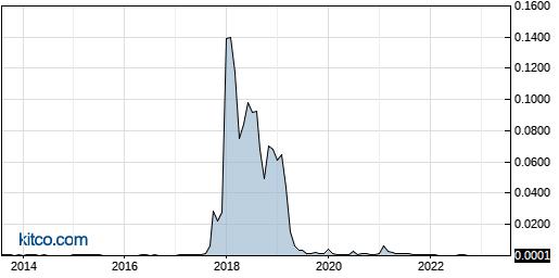 BYOC 10-Year Chart