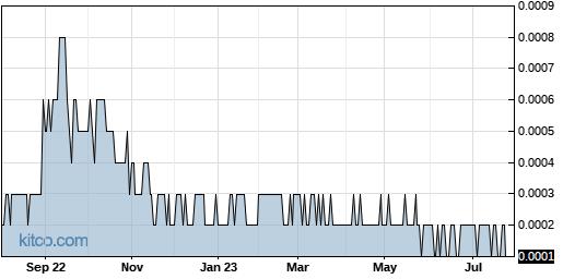 BYOC 1-Year Chart