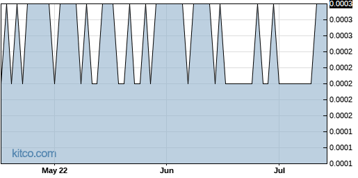 BYOC 3-Month Chart