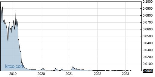 BYOC 5-Year Chart