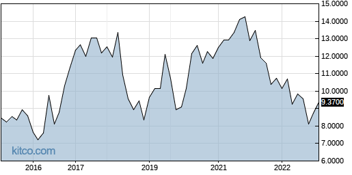 BZZUY 10-Year Chart