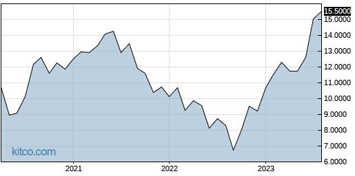 BZZUY 10-Year Chart