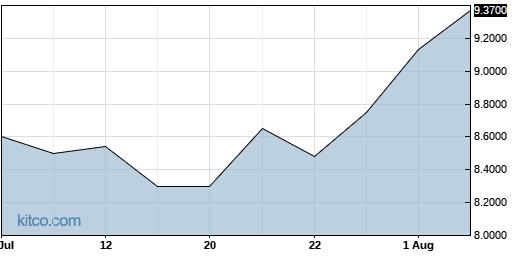 BZZUY 1-Month Chart