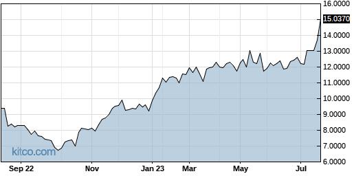 BZZUY 1-Year Chart
