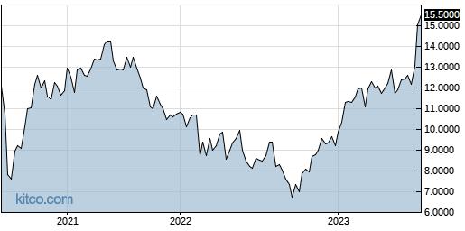 BZZUY 5-Year Chart