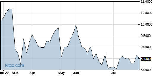 BZZUY 6-Month Chart