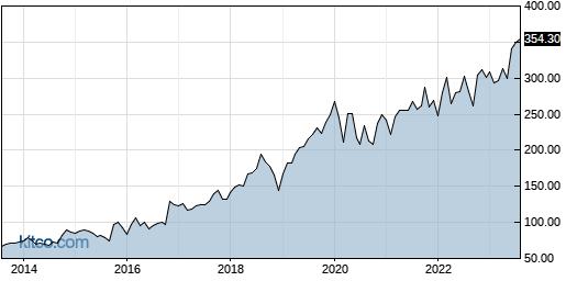 CACI 10-Year Chart
